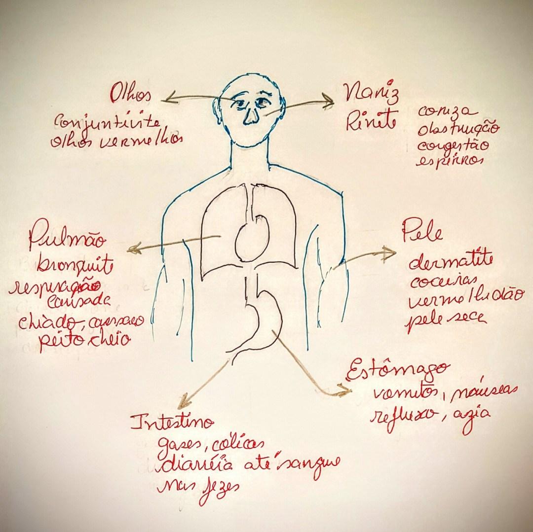 aplv sintomas